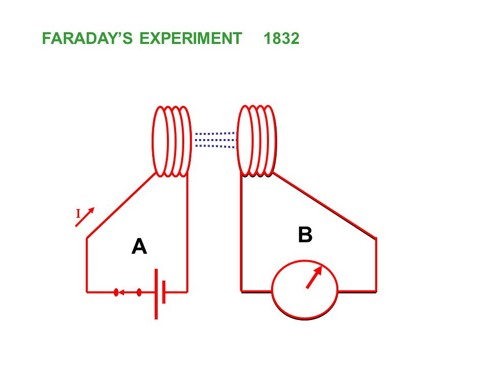 FARADAY'S EXPERIMENT 1832 I B A