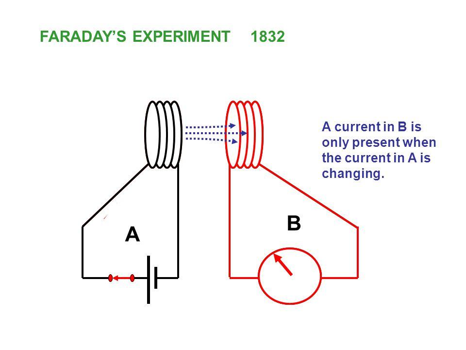 B A FARADAY'S EXPERIMENT 1832