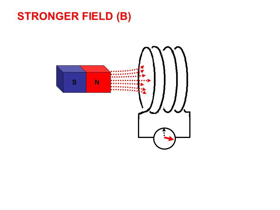STRONGER FIELD (B) N S