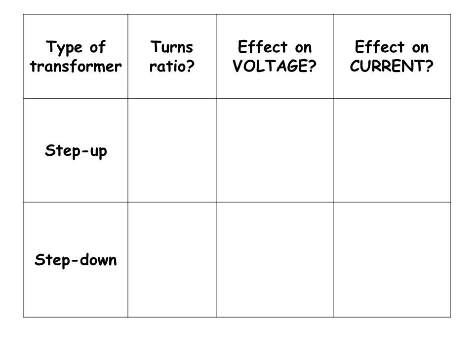 Type of transformer Turns ratio Effect on VOLTAGE Effect on CURRENT Step-up Step-down