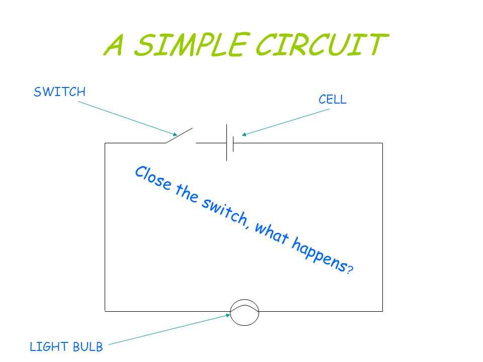 A SIMPLE CIRCUIT Close the switch, what happens SWITCH CELL