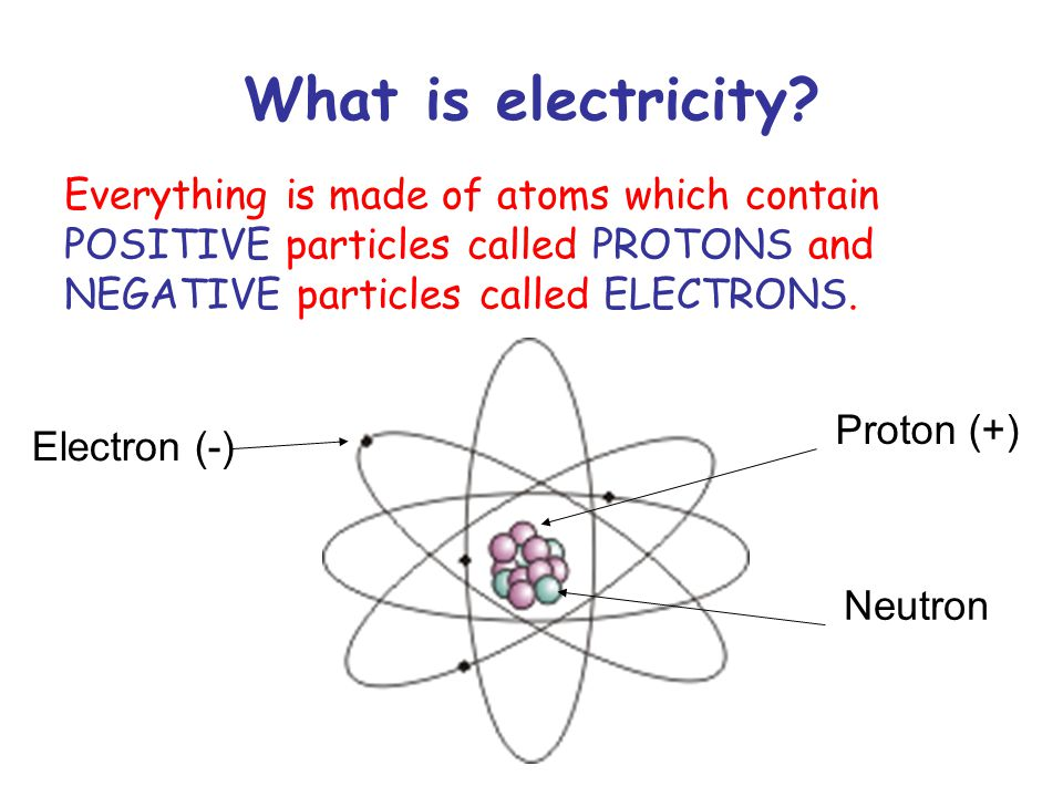 What is electricity Everything is made of atoms which contain POSITIVE particles called PROTONS and NEGATIVE particles called ELECTRONS.