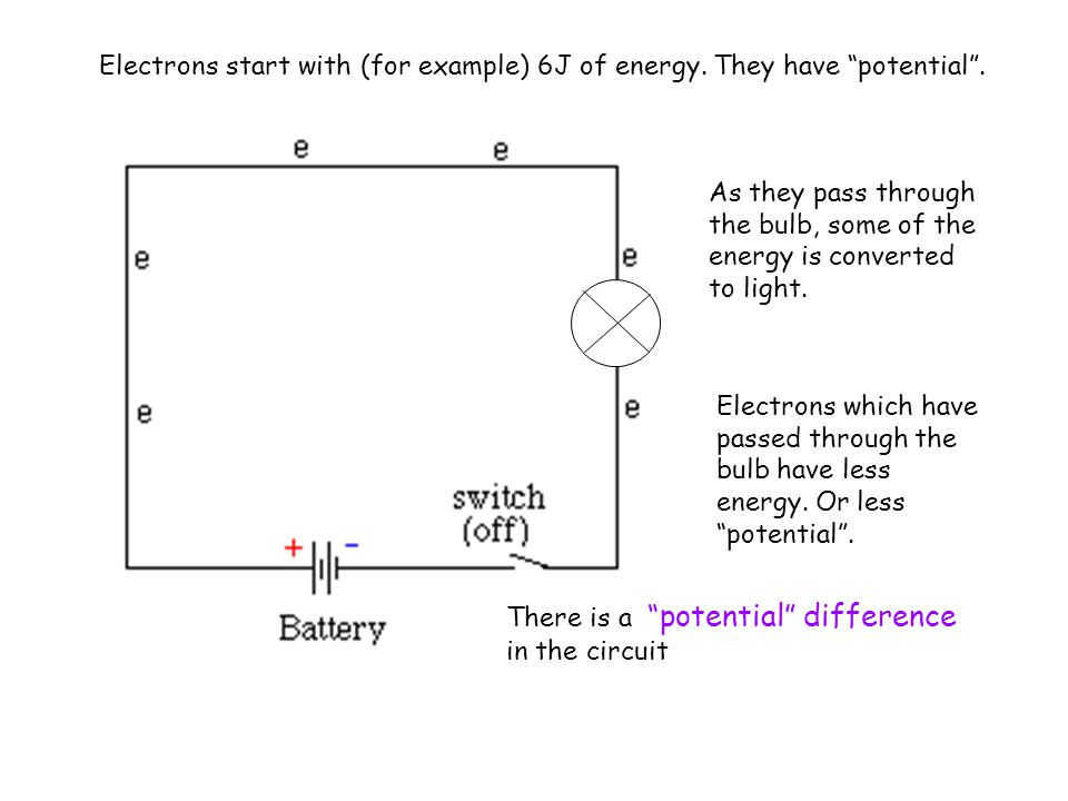 Electrons start with (for example) 6J of energy. They have potential .