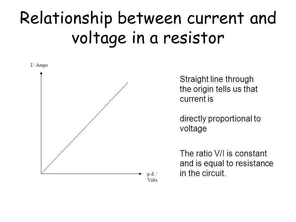Relationship between current and voltage in a resistor