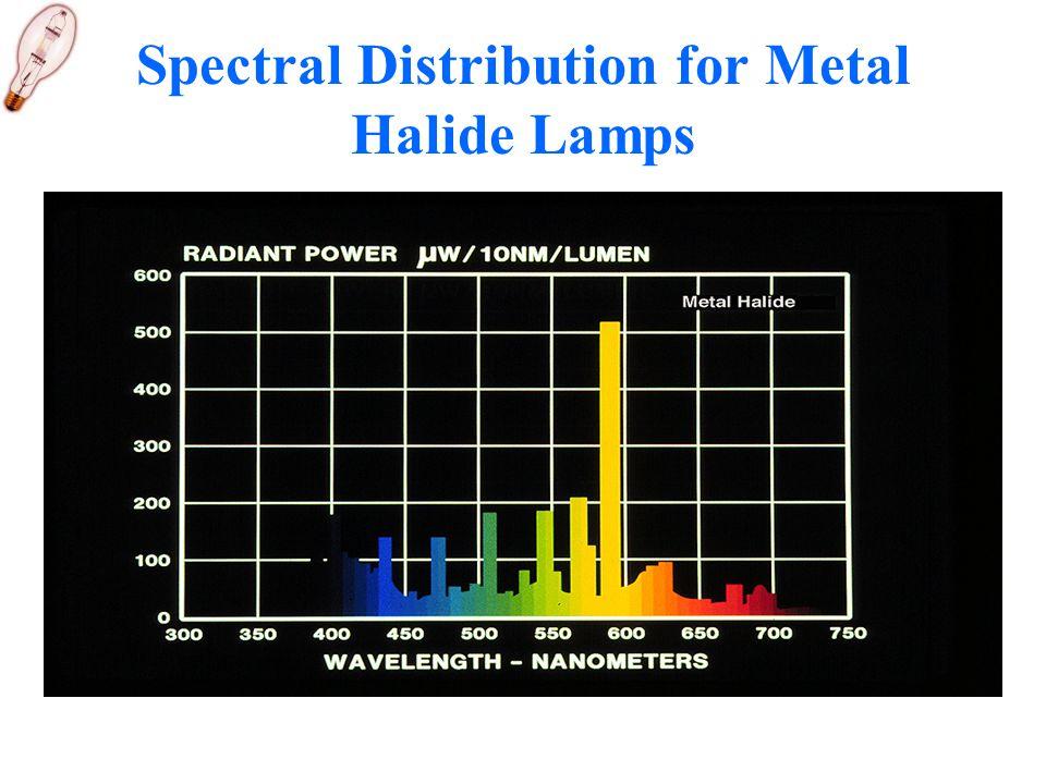 Spectral Distribution for Metal Halide Lamps