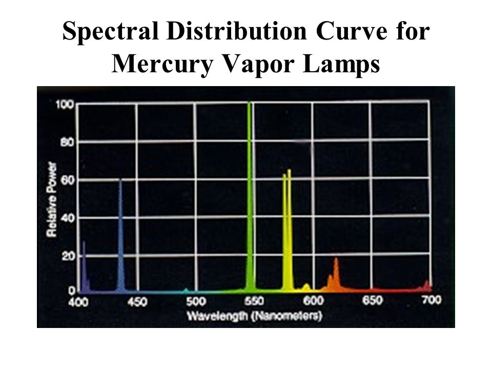 Spectral Distribution Curve for Mercury Vapor Lamps