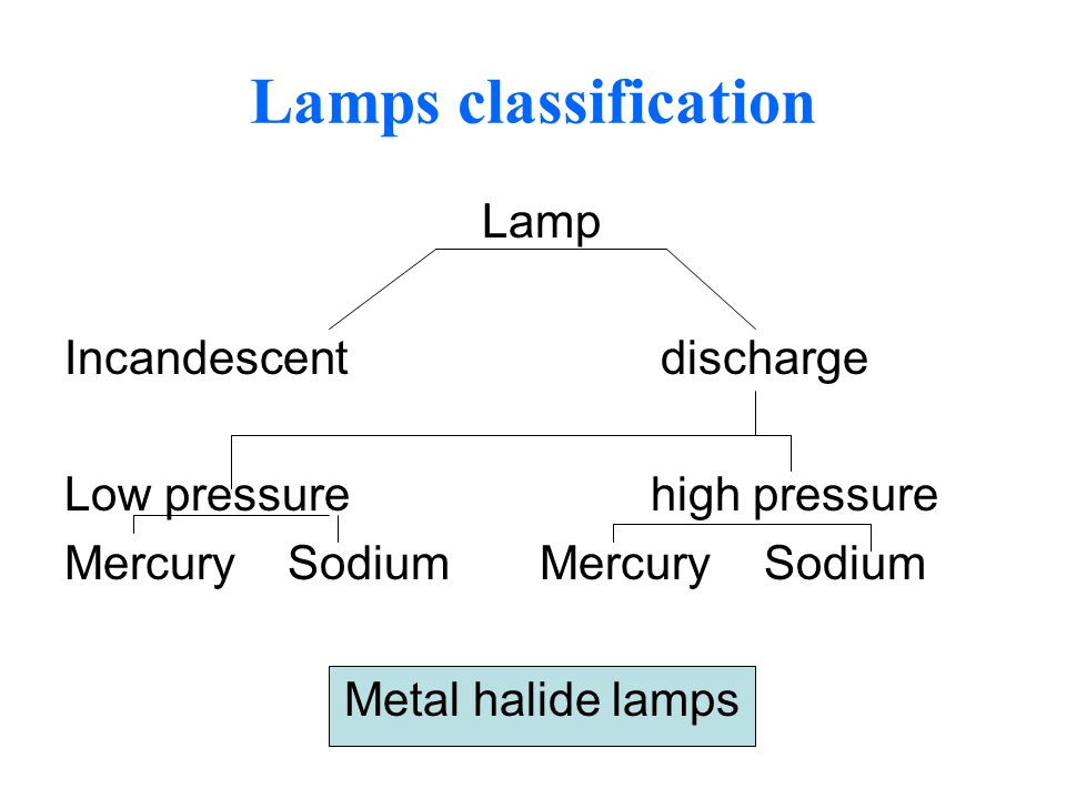 Lamps classification Lamp Incandescent discharge