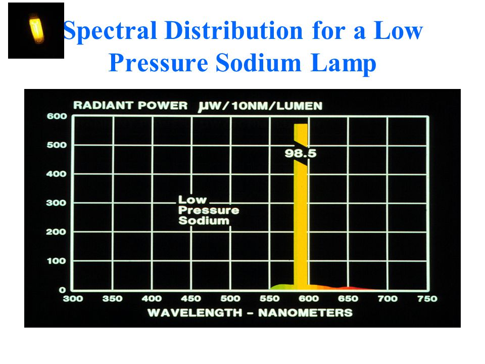 Spectral Distribution for a Low Pressure Sodium Lamp