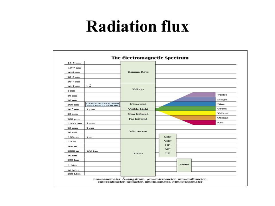 Radiation flux