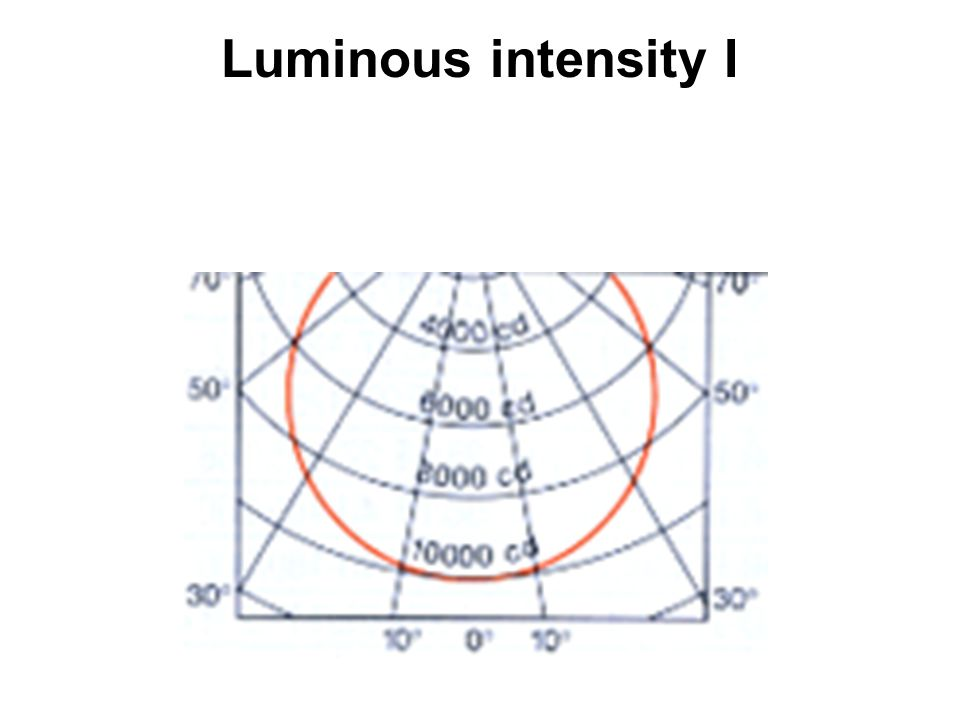 Luminous intensity I