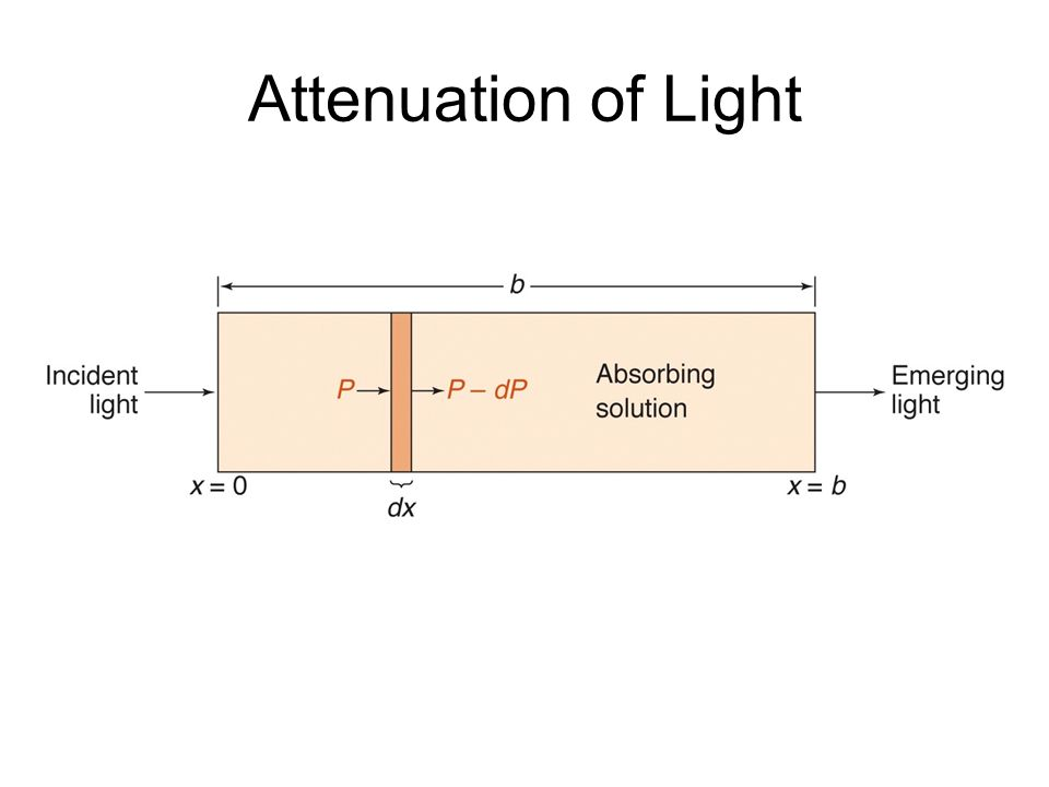 Attenuation of Light
