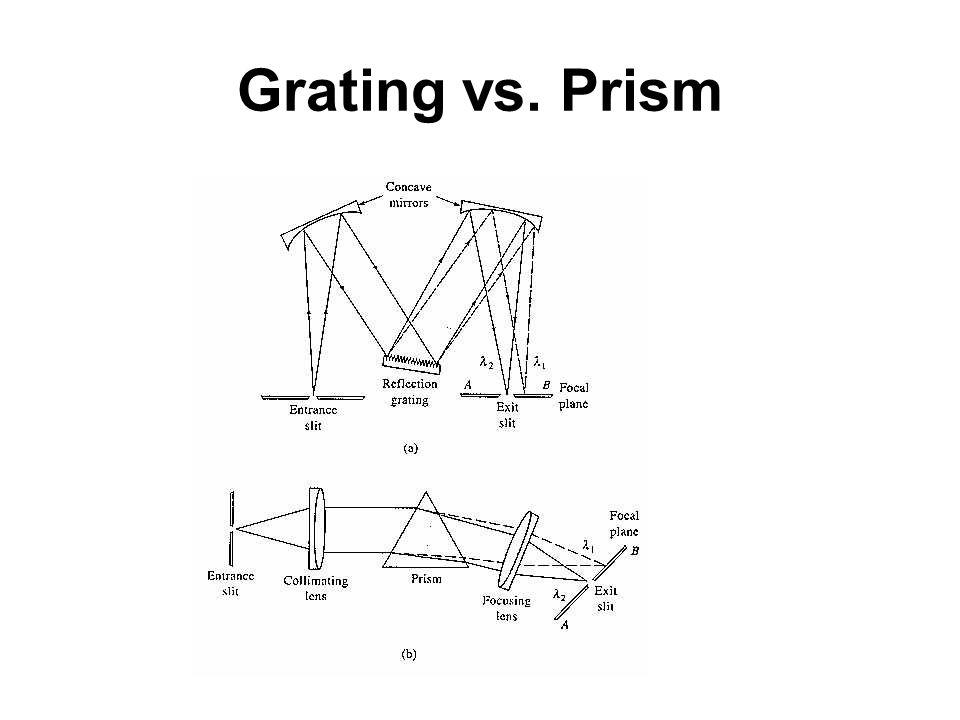 Grating vs. Prism