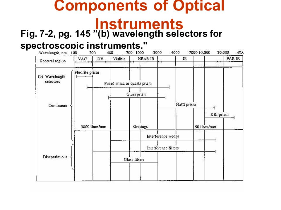 Components of Optical Instruments