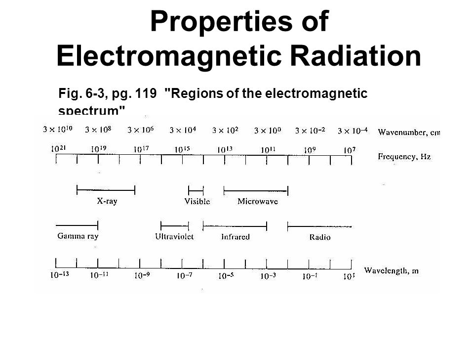Properties of Electromagnetic Radiation