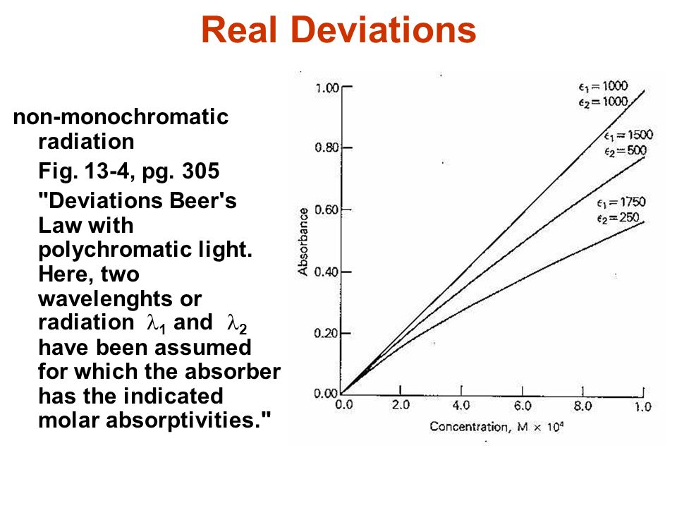 Real Deviations non-monochromatic radiation Fig. 13-4, pg. 305