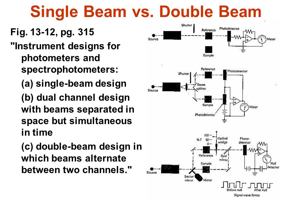 Single Beam vs. Double Beam