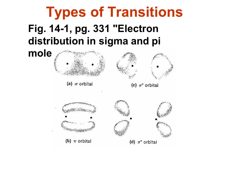 Types of Transitions Fig. 14-1, pg. 331 Electron distribution in sigma and pi molecular orbitals.