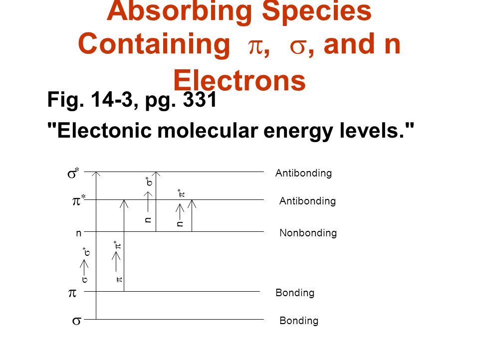 Absorbing Species Containing p, s, and n Electrons