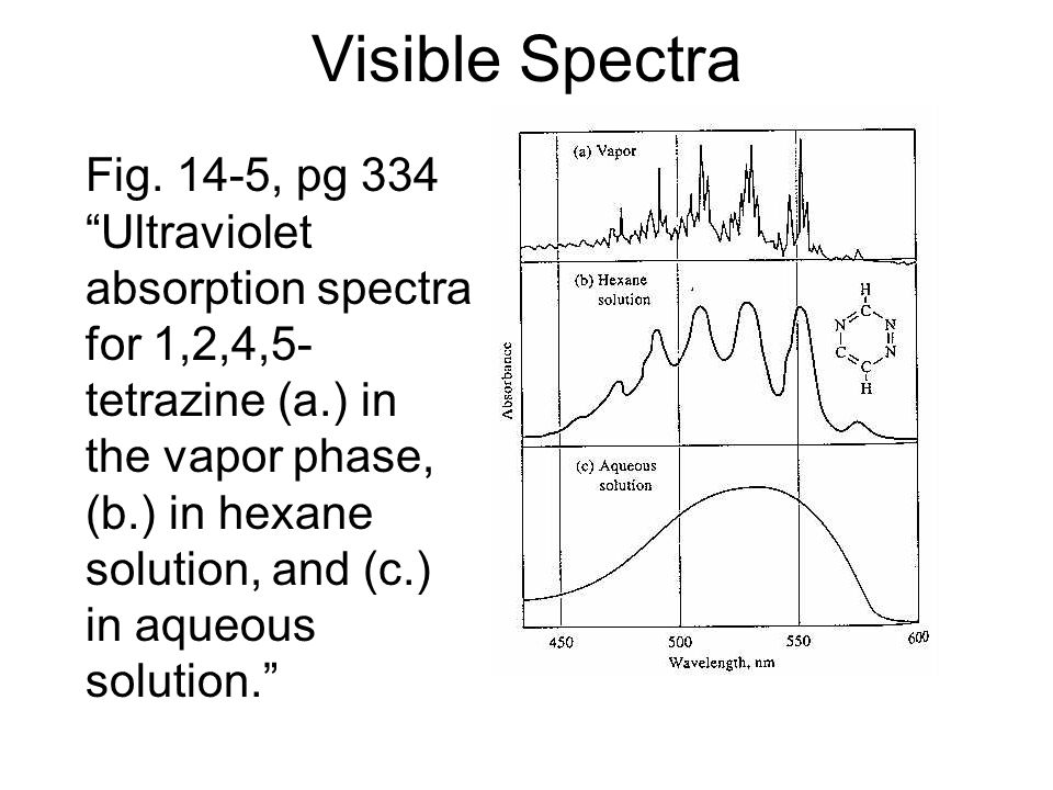 Visible Spectra