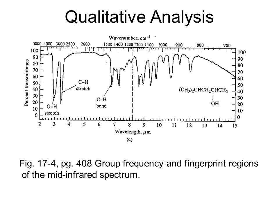 Qualitative Analysis Fig. 17-4, pg. 408 Group frequency and fingerprint regions.