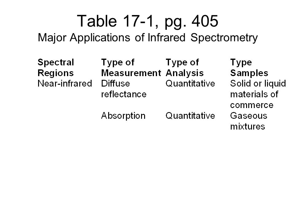 Table 17-1, pg. 405 Major Applications of Infrared Spectrometry