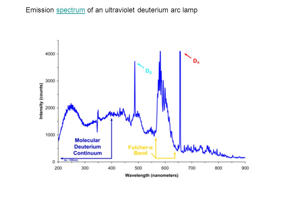 Emission spectrum of an ultraviolet deuterium arc lamp