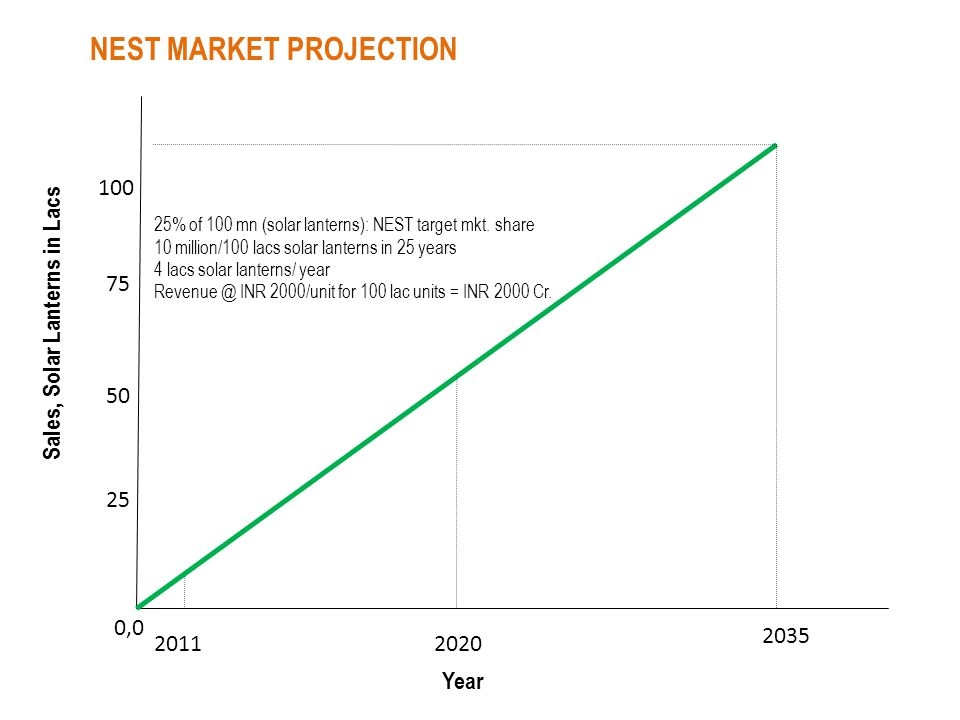 NEST MARKET PROJECTION