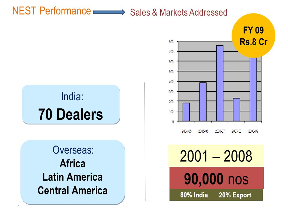 70 Dealers 2001 – 2008 90,000 nos India: NEST Performance Africa