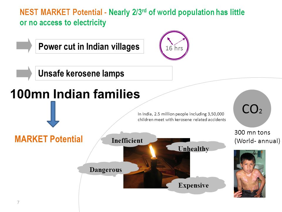 CO2 100mn Indian families Power cut in Indian villages