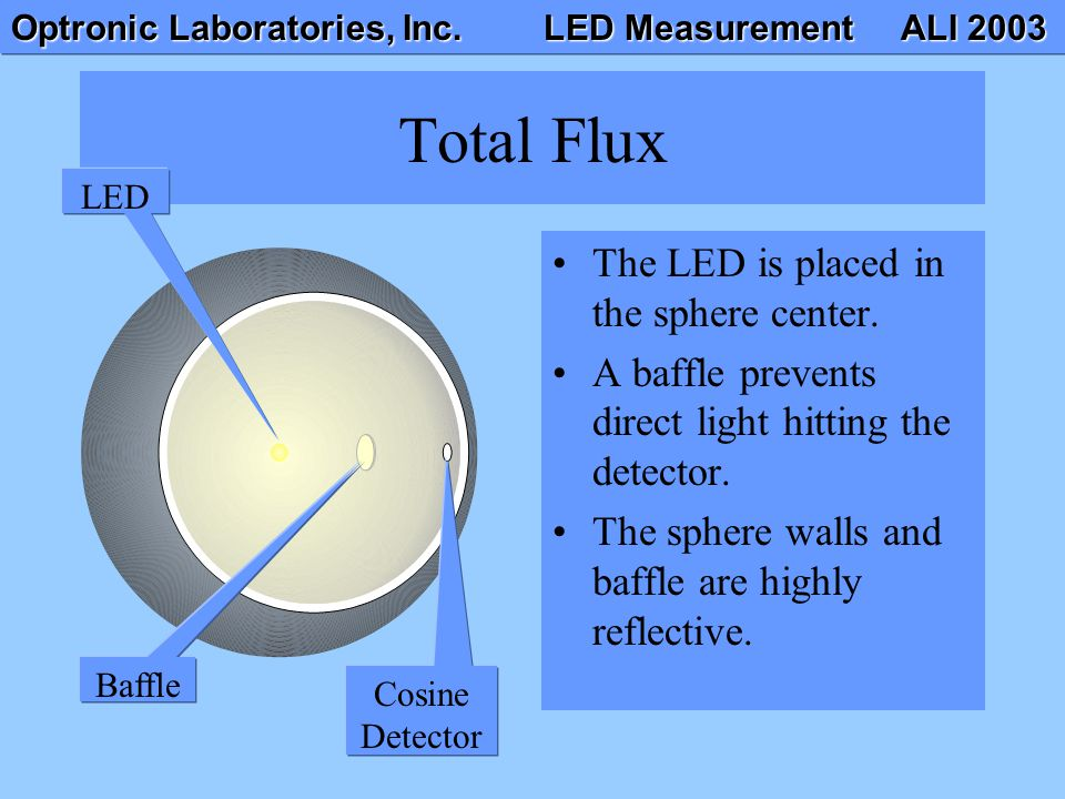 Total Flux The LED is placed in the sphere center.