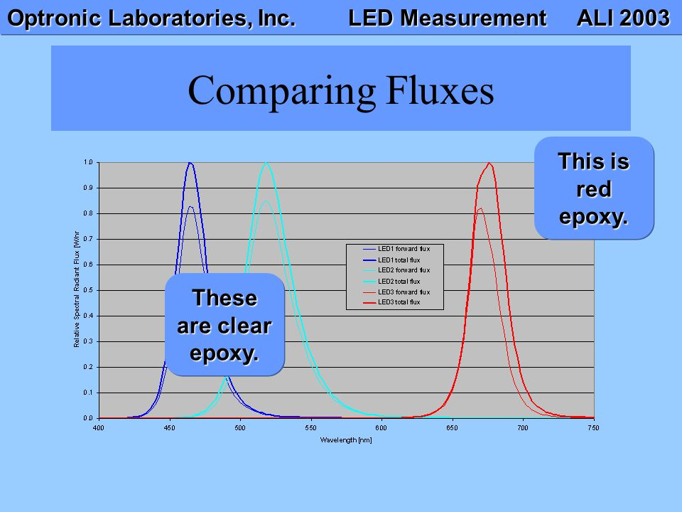 Here is an example of LEDs measured in