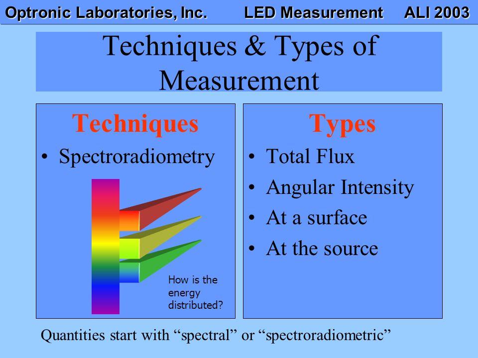 Techniques & Types of Measurement