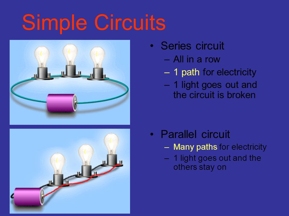 Simple Circuits Series circuit Parallel circuit All in a row