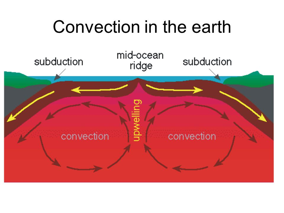 Convection in the earth