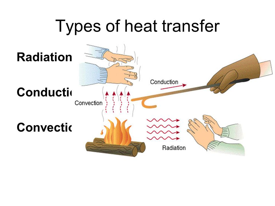 Types of heat transfer Radiation Conduction Convection.