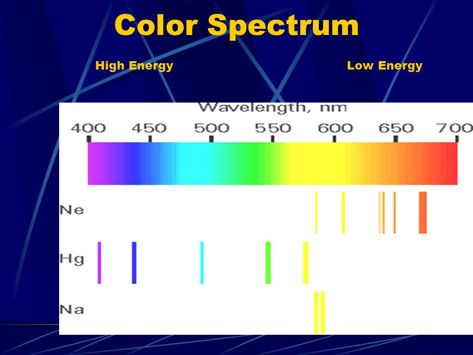 Color Spectrum High Energy Low Energy