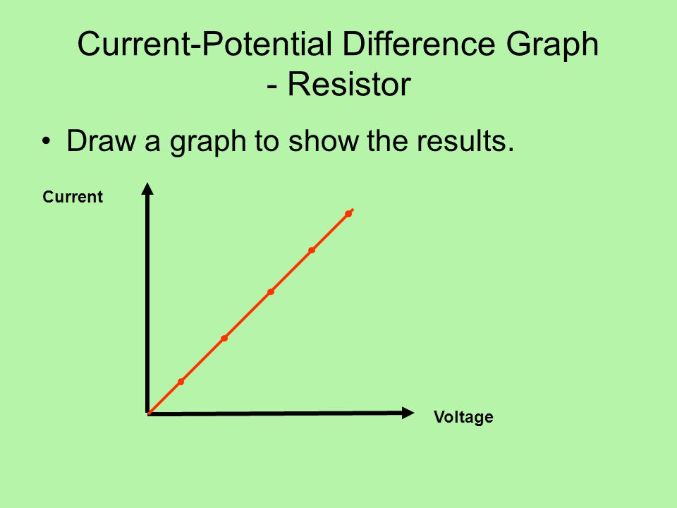 Current-Potential Difference Graph - Resistor