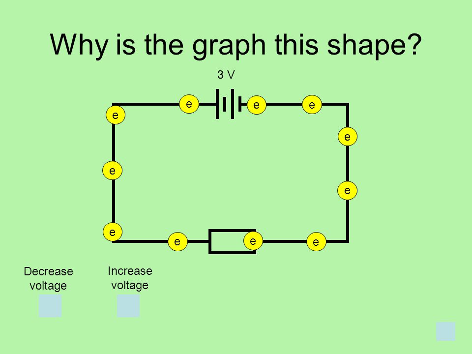 Why is the graph this shape