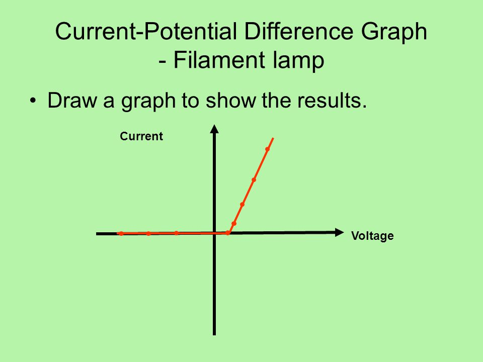 Current-Potential Difference Graph - Filament lamp