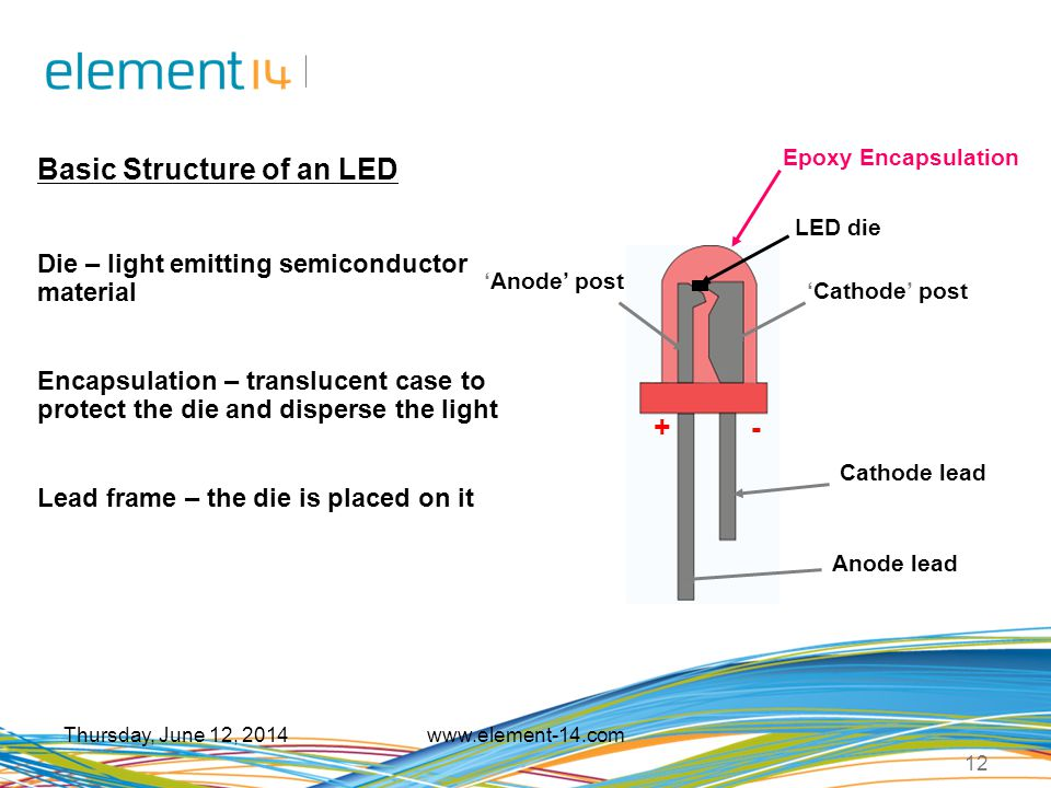 Basic Structure of an LED