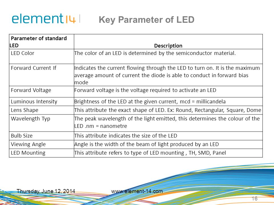Key Parameter of LED Parameter of standard LED Description LED Color