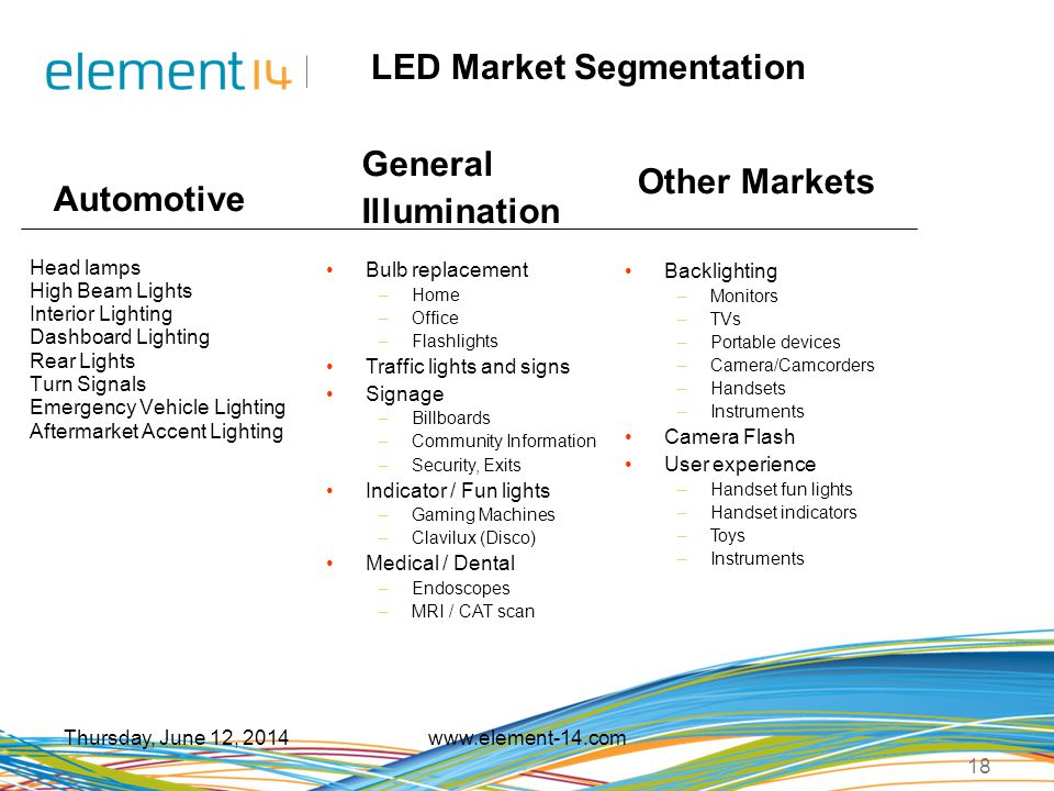 LED Market Segmentation