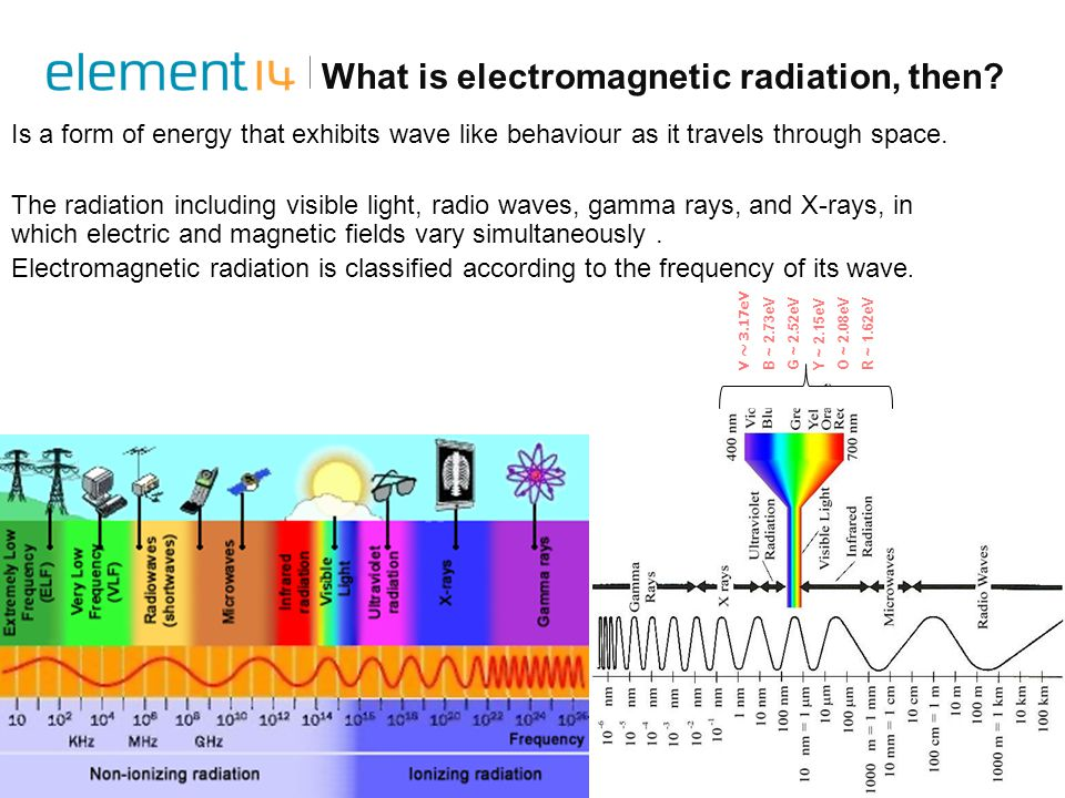 What is electromagnetic radiation, then