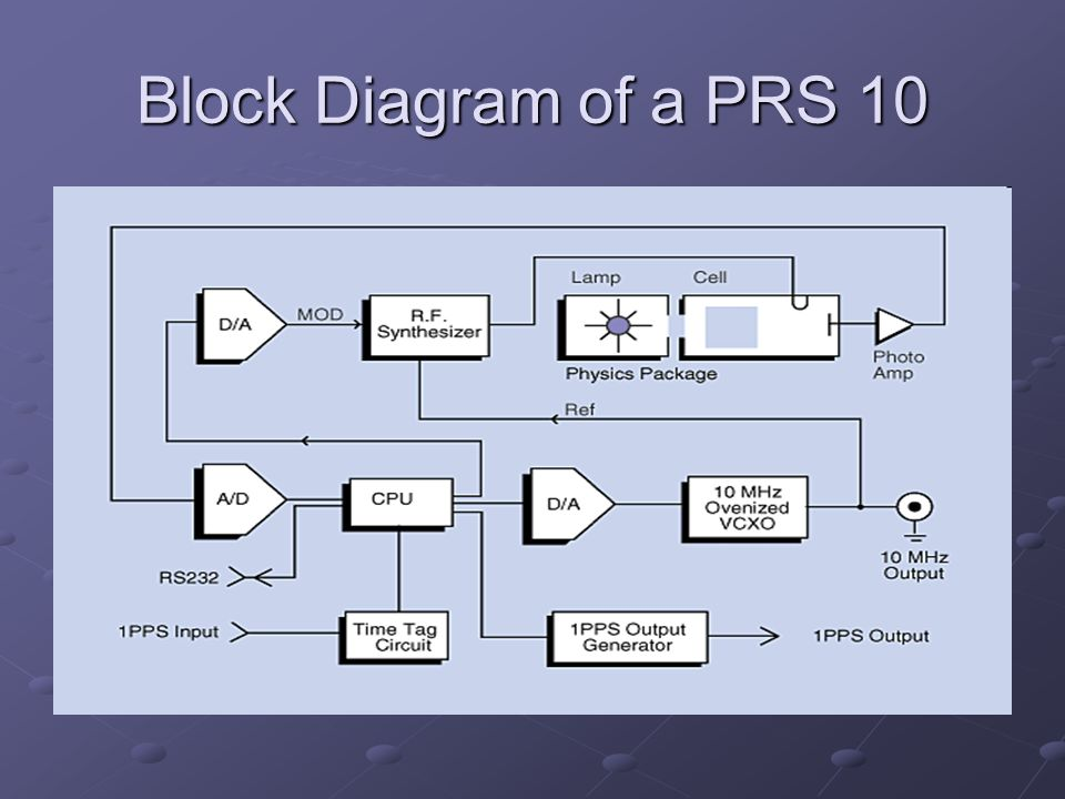Block Diagram of a PRS 10