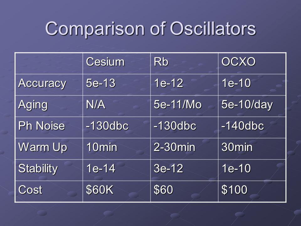 Comparison of Oscillators