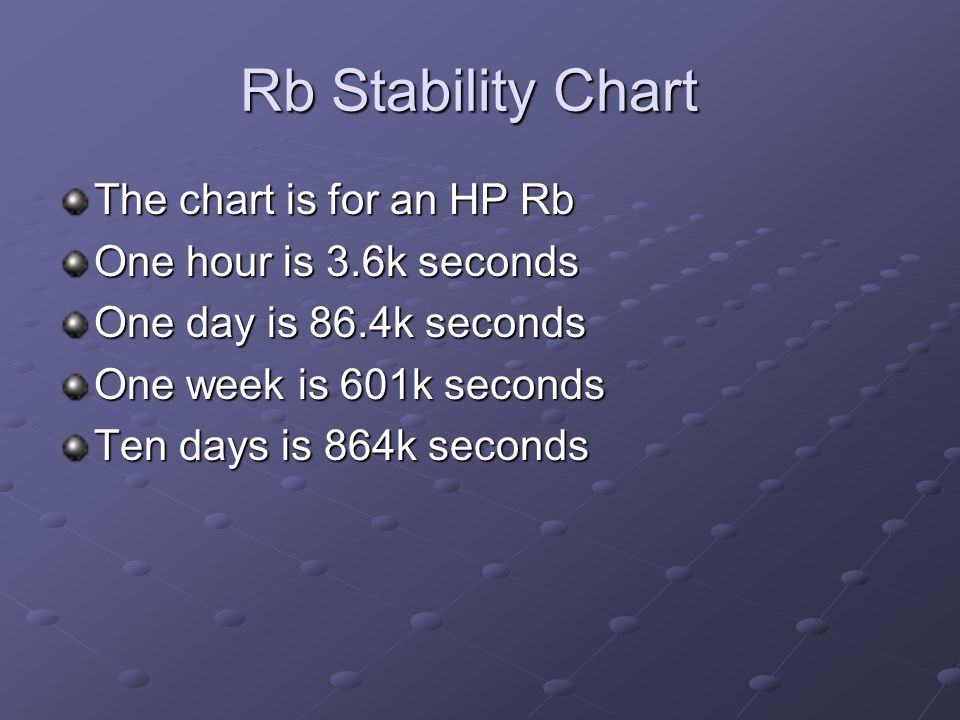 Rb Stability Chart The chart is for an HP Rb One hour is 3.6k seconds