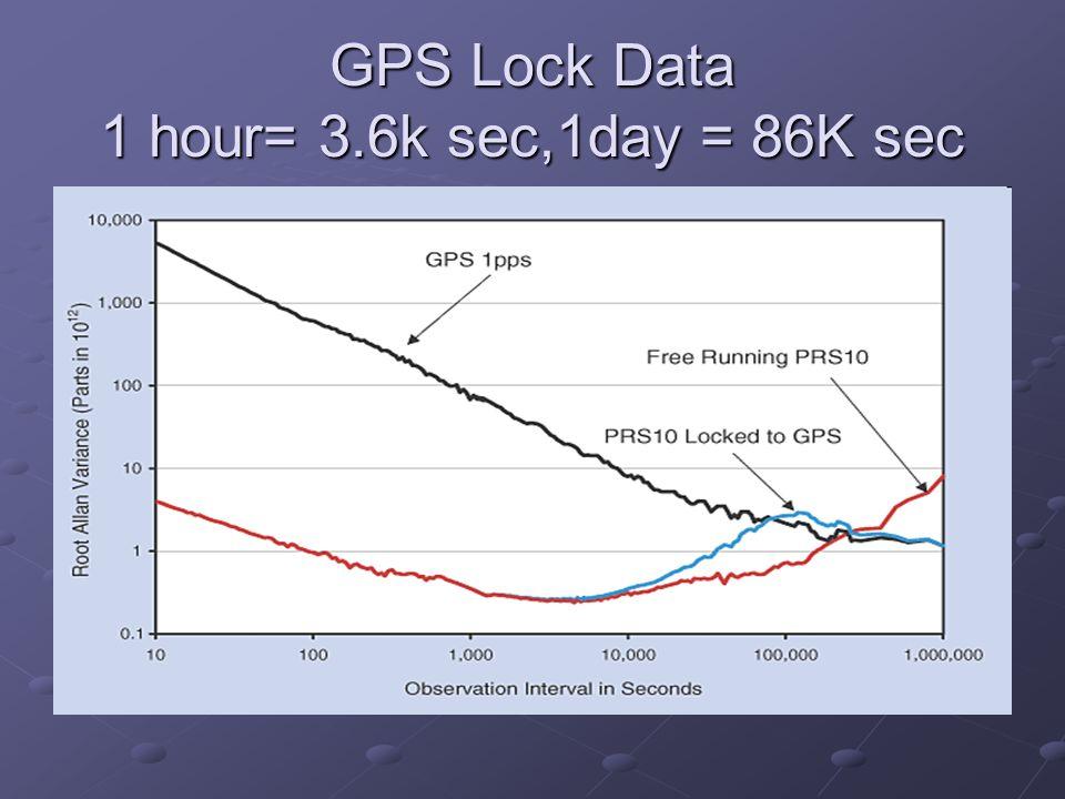 GPS Lock Data 1 hour= 3.6k sec,1day = 86K sec