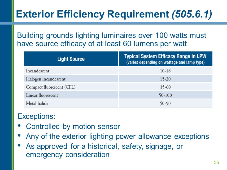 Exterior Efficiency Requirement (505.6.1)