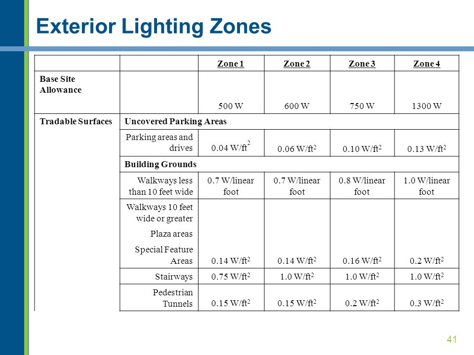 Exterior Lighting Zones