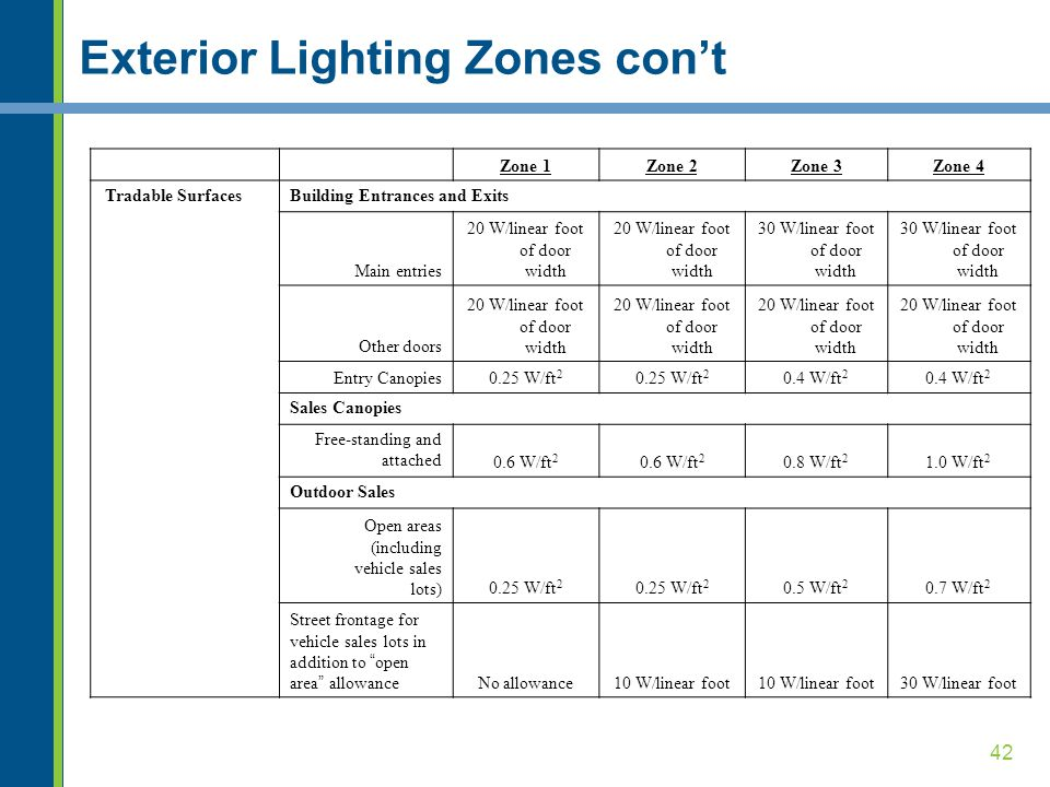 Exterior Lighting Zones con't